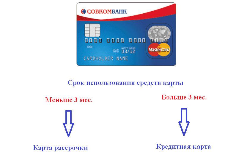 Для использования карты покупок Совкомбанка как карты рассрочки, а не кредитной, средства на нее необходимо вернуть в течение 3-х месяцев