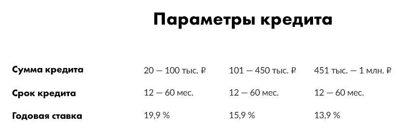 Процентная ставки при оформлении кредита наличным клиентам МТС Банка
