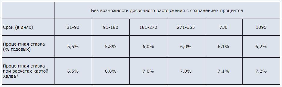 """Условия сбережения средств на вкладе """"Проценты на проценты"""" в Совкомбанке в 2018 году"""