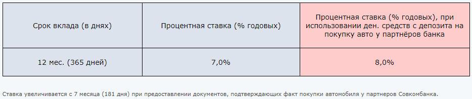"""Проценты по вкладу """"Автомобильный"""" в Совокмбанке в 2018 году"""
