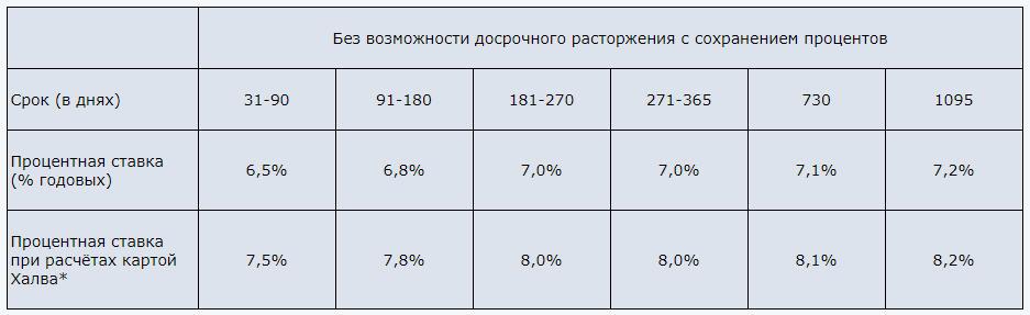 """Обновленные проценты по вкладу """"Максимальный доход"""" в 2018 году для владельцев карты Халва и других вкладчиков"""