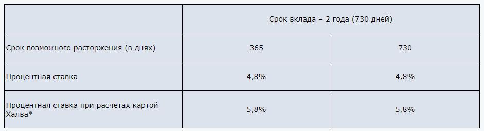 """Проценты, установленные по вкладу Совкомбанка """"Всегда под рукой"""" в 2018 году"""