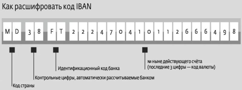 Структура кода IBAN