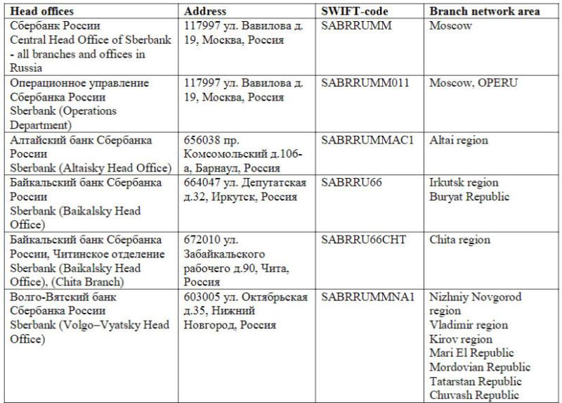 Примеры SWIFT-кодов филиалов Сбербанка России