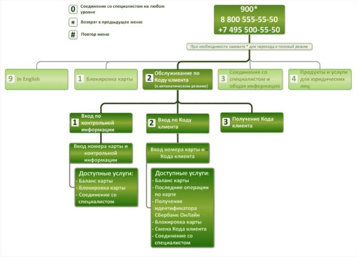 Позвонить оператору Сбербанка и получить бесплатно консультацию будет проще, если получить или сформировать код клиента