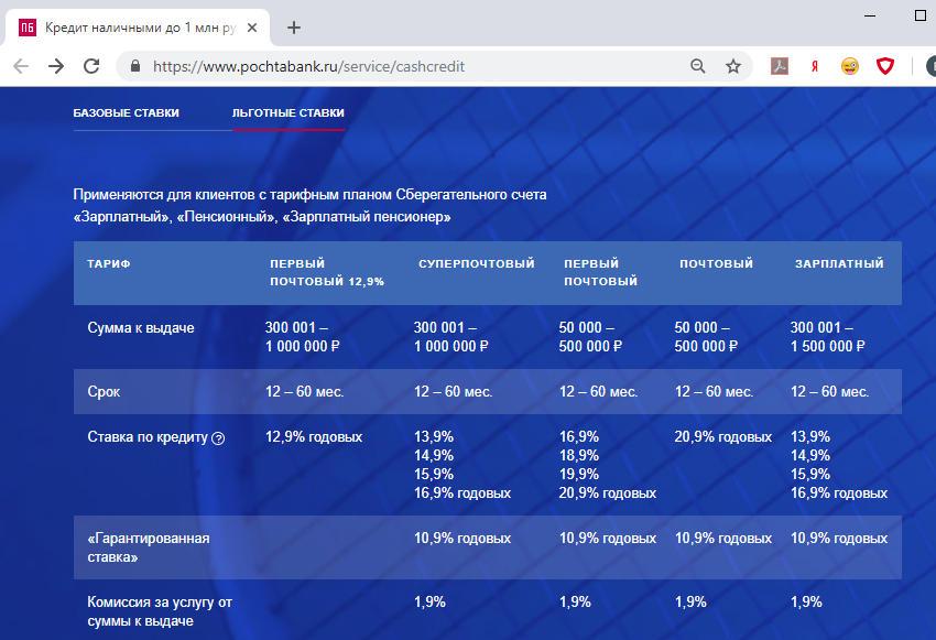 Процентные ставки потребительский кредит наличными Почта Банк 2018