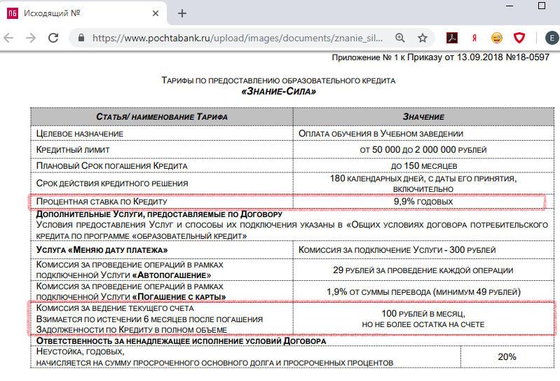 Проценты по кредиту на образование Почта Банка в 2018 году