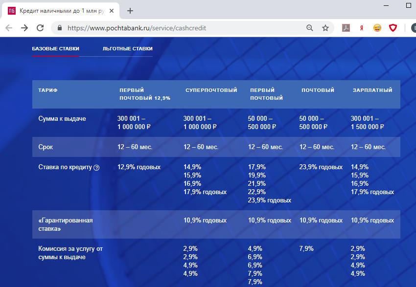 Проценты потребительский кредит наличными Почта Банк 2018