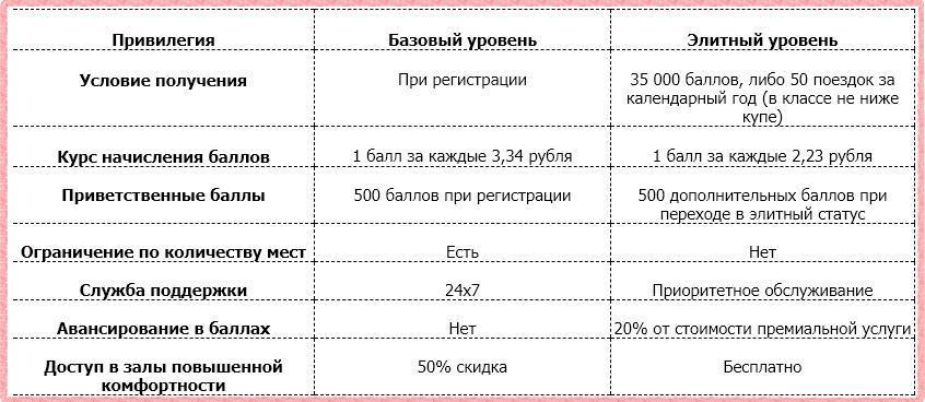 Условия начисления баллов по карте МИР Газпромбанка РЖД Бонус