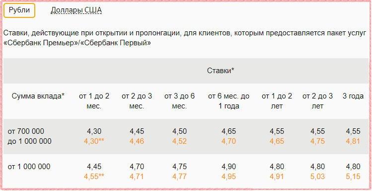 Ставки по вкладу Сбербанк Премьер Особый Сохраняй в рублях
