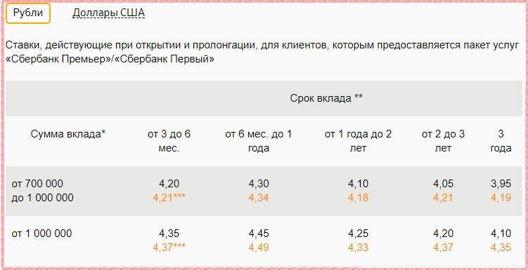Ставки по вкладу Сбербанк Премьер Особый Пополняй в рублях