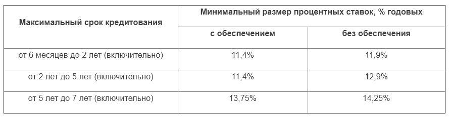 Процентная ставка по потребительскому кредиту Газпромбанка для зарплатных клиентов