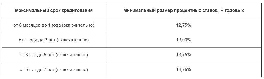 Проценты по автокредиту, оформляемому в Газпромбанке для зарплатных клиентов
