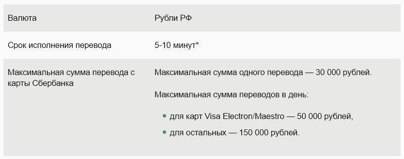 Лимиты, установленные Сбербанком, при осуществлении перевода на карту Газпромбанка