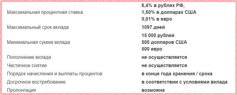 Газпромбанк-Сбережения