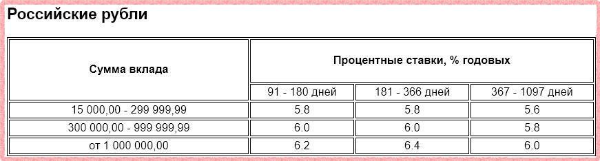 Проценты по вкладу Газпромбанк-Сбережения в рублях
