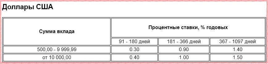 Ставка по вкладу Газпромбанк-Сбережения в иностранной валюте