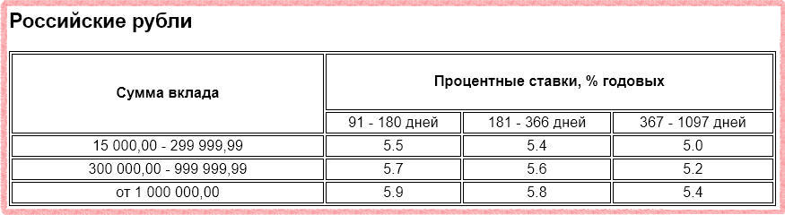 Ставки по депозиту Газпромбанк - На жизнь в рублях