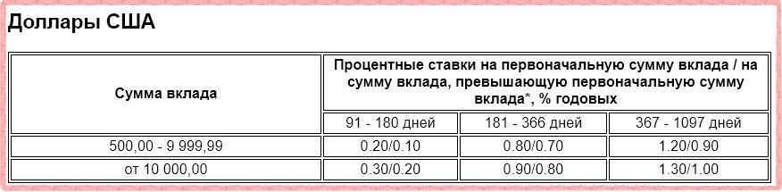 Проценты по депозиту Ставки по депозиту Газпромбанк - На жизнь в рублях