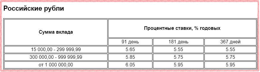 Процентные ставки по вкладу Газпромбанк -Электронный