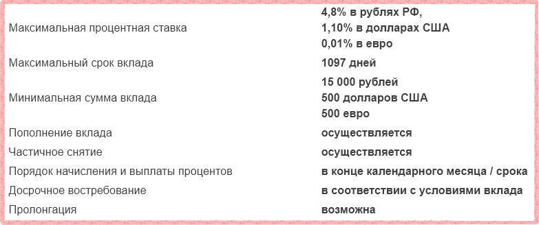 Газпромбанк - Бизнес