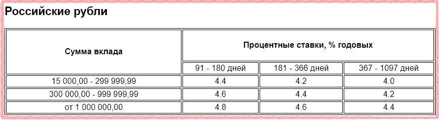 Процентные ставки по депозиту Газпромбанк - Бизнес в рублях