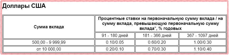Проценты по депозиту Газпромбанк - Бизнес в долларах