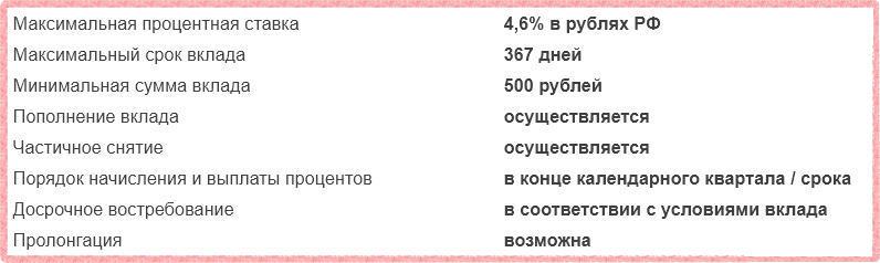 Газпромбанк - Пенсионный доход