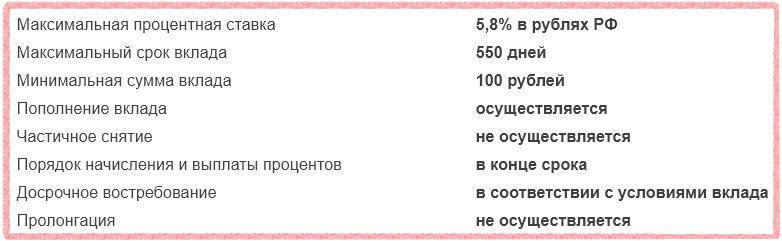 ГАЗФОНД - Пенсионный