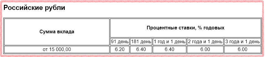 Проценты по вкладу Газпромбанк - Пенсионные сбережения