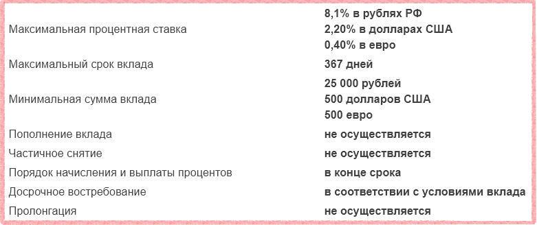 Газпромбанк - Инвестиционный доход