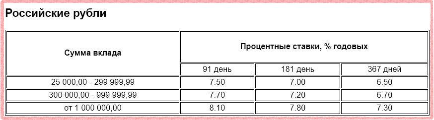 Ставки по депозиту Газпромбанк - Инвестиционный доход