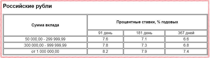 Процентные ставки по депозиту Газпромбанк - Сбережения и защита