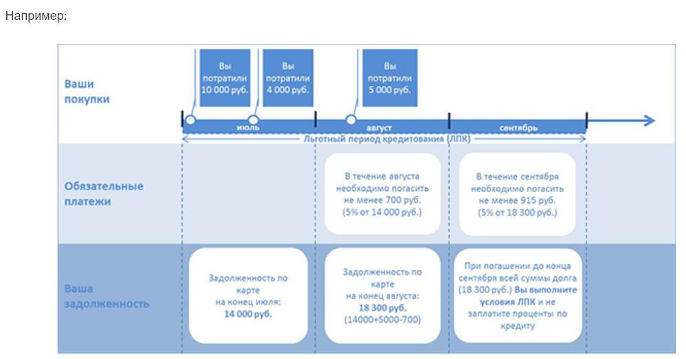 Условия пользования льготным периодом кредитной карты Газпромбанка