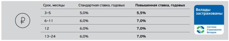 Процентная ставка накопительного счета в Тинькофф Банк