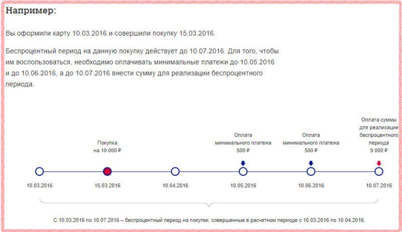 Беспроцентная кредитная карта Почта Банка