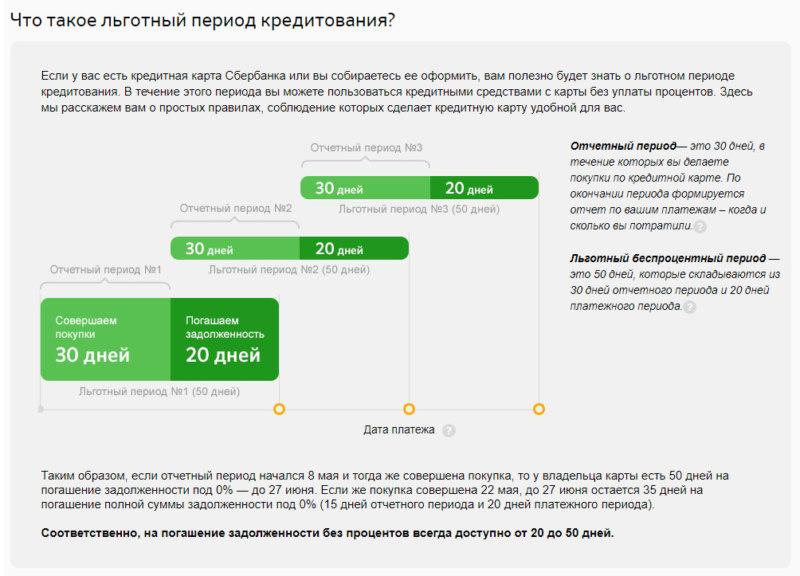 Схема показывает, как правильно пользоваться льготным периодом с индивидуально установленной датой (по условиям Сбербанка)