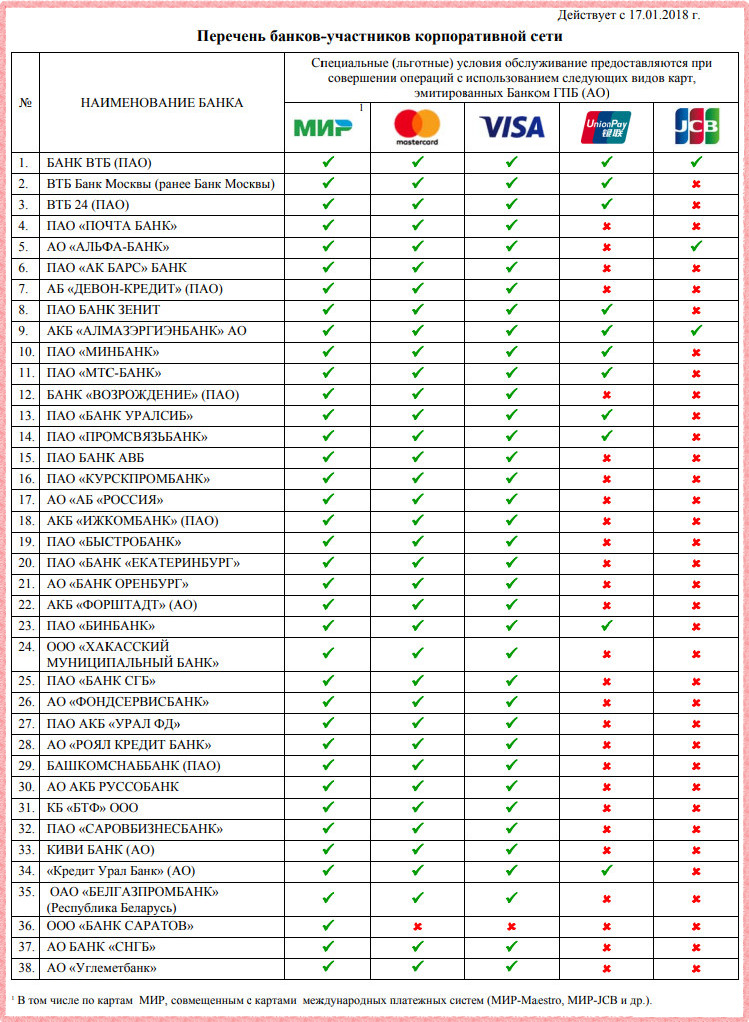 Список банкоматов партнеров Газпромбанка, в которых вы можете получить наличные