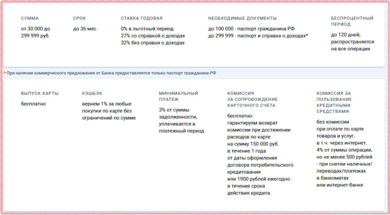 Условия по кредитной карте УБРиР