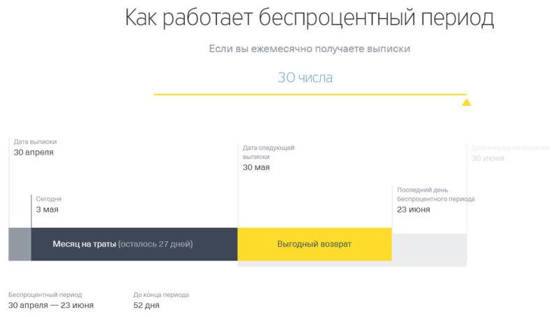 Правила использования льготного периода по кредитной карте банка Тинькофф