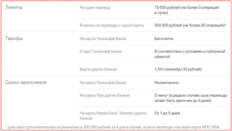 Лимиты и комиссия за перевод с карты на карту, используя онлайн-сервис Тинькофф