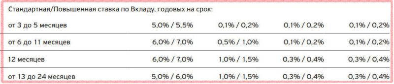 Проценты по мультивалютному вкладу в Тинькофф