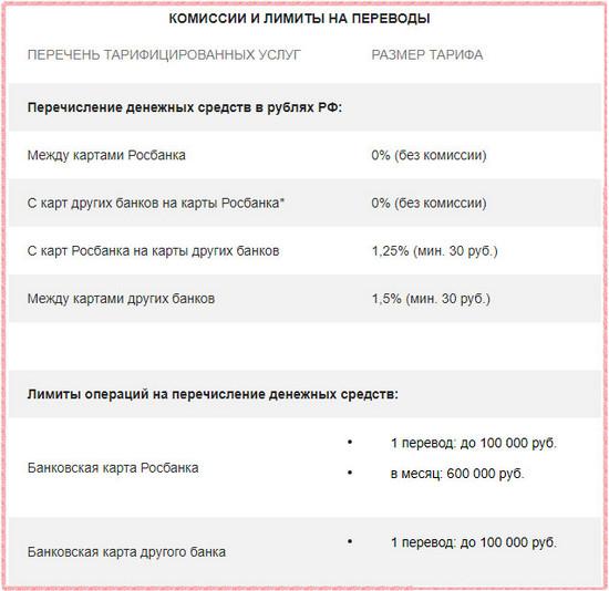 Комиссии и лимиты на перевод с карты Росбанка на карту Сбербанка