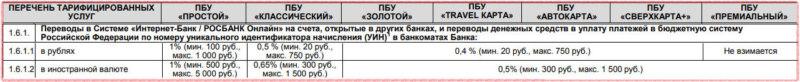 Комиссии за перевод со счета карты Росбанка на Сбербанк онлайн