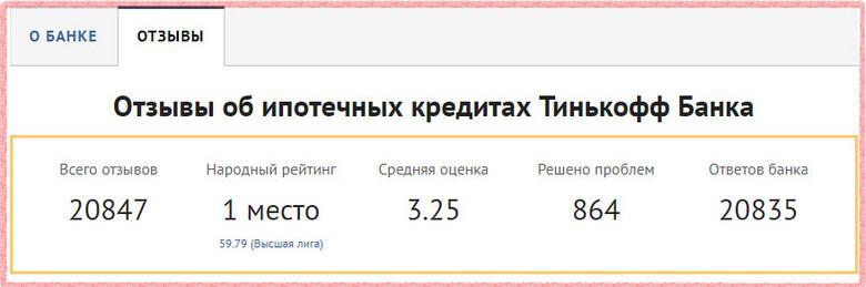 По данным портала банки.ру, народный рейтинг услуги ипотечное кредитование в Тинькофф мог бы быть лучше