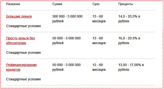 Программы кредитования, действующие в Росбанке в 2018 году на стандартных условиях