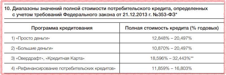 Процентные ставки по кредиту наличными в Росбанке