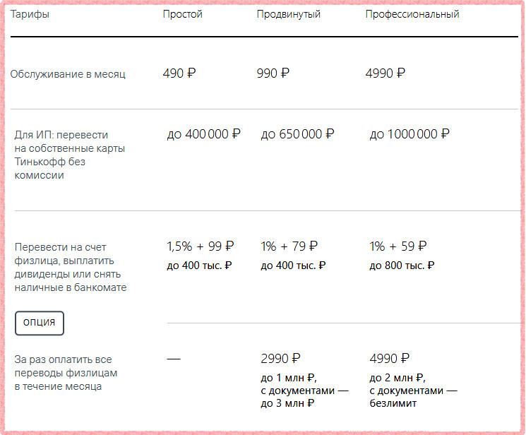 Стоимость и лимиты на открытие расчетного счета для ИП и ООО в Тинькофф банке