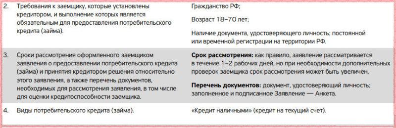 Требования банка к заемщику и документам