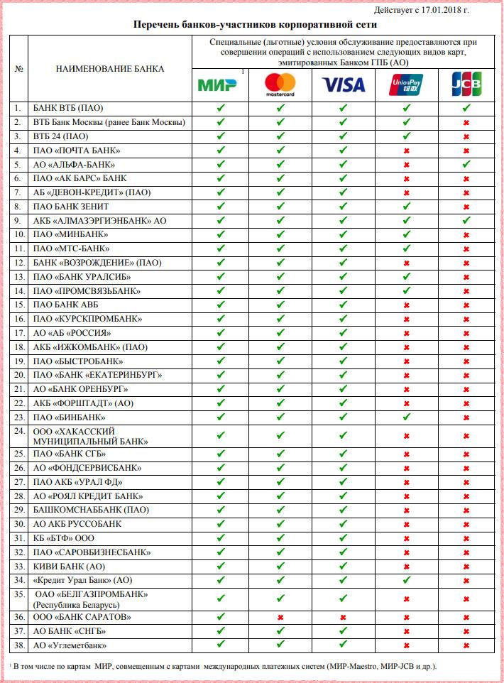Обратите внимание в списке представлены не только названия партнеров, но и указаны виды карт Газпромбанка, которые обслуживают участники корпоративной сети